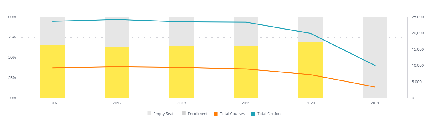 Enrollment_Ratio_By_Year_Widget.png