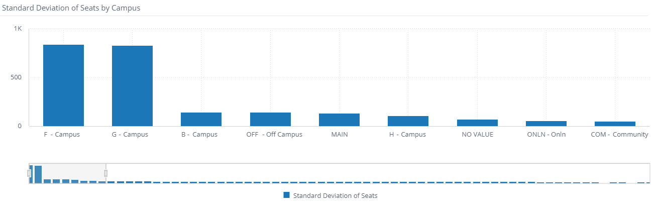 Standard_Deviation_of_Seats_by_Campus_Widget.png