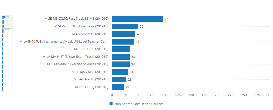 Pathway_Health_total_number_of_nonshared_low_health_course.png